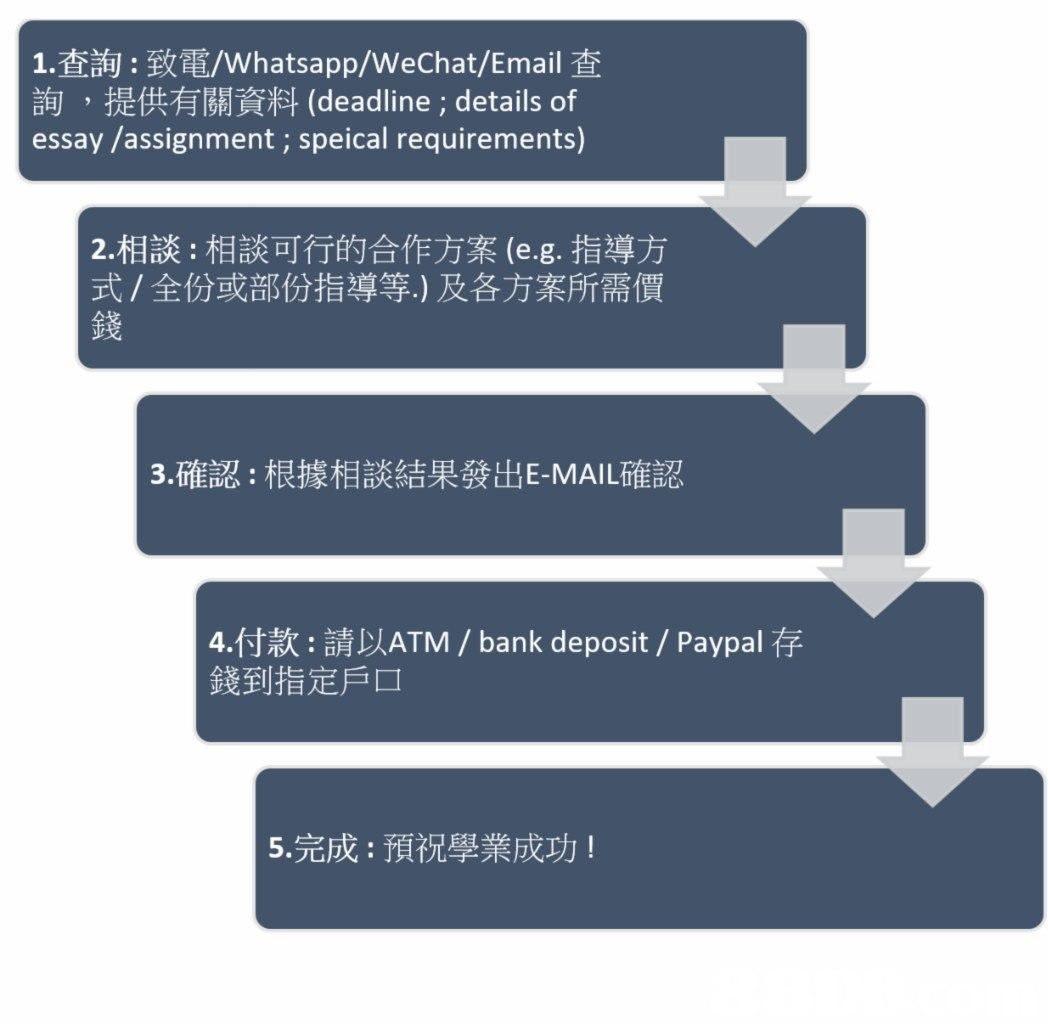 1查詢:致電/Whatsapp/WeChat/Email查 詢,提供有關資料(deadline ; details of essay /assignment; speical requirements) 2·相談:相談可行的合作方案(e.g.指導方 式/全份或部份指導等.)及各方案所需價 錢 3·確認:根據相談結果發出E-MAIL確認 4·付款:請以ATM / bank deposit / Paypal仔 錢到指定戶口 5·完成:預祝學業成功!  text