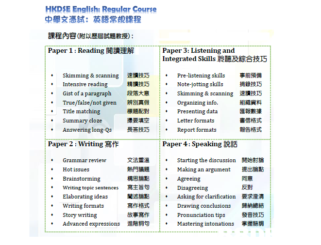 HKDSE English: Regular Course 中學文憑試:英語常規課程 課程內容(附以歷屆試題教授) Paper 1 Reading閱讀理解 Paper 3: Listening and Integrated Skills聆聽及綜合技巧 skimming & scanning Intensive reading Gist of a paragraph True/false/not given Title matching Summary cloze Answering long-Qs 速讀技巧 精讀技巧 段落大意 辨別真假 標題配對 撮要填空 長答技巧 Pre-listening skills Note-jotting skills skimming & scanning Organizing info. 事前預備 摘錄技巧 速讀技巧 組織資料 匯報數據 舎信格式 報告格式 . *Presenting data |* 1 . Letter formats Report formats Paper 2 : Writing寫作 Paper 4: Speaking說話 文法重溫 熱門議題 構思論點 寫主旨句 闡述論點 寫作格式 故事寫作 進階詞句 Starting the discussion Making an argument Agreeing Disagreeing Asking for clarification Drawing conclusions Pronunciation tips Mastering intonations 開始討論 提出論點 同意 反對 要求澄清 歸納總結 發音技巧 掌握語調 *Grammar review *Hot issues . Brainstorming writing topic sentences Elaborating ideas Writing formats Story writing Advanced expressions : . *  text