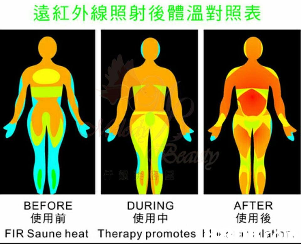 遠紅外線照射後體溫對照表 AFTER 使用後 FIR Saune heat Therapy promotes ! a ; ai BEFORE 使用前 DURING 使用中  Yellow,Joint,Muscle,Shoulder,Human