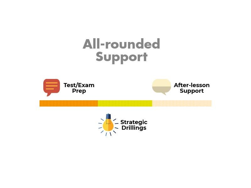 All-rounded Support Test/Exam Prep After-lesson Support 丶 く. Strategic Drillings  text