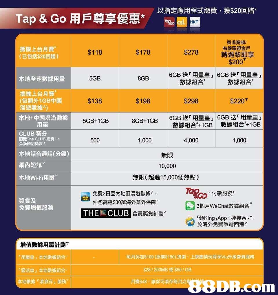 """以指定應用程式繳費,獲$20回贈* Tap & Go用戶尊享優惠* asg HKT 香港寬頻/ 有線電視客戶 轉過黎即享 $200 攜機上台月費* (已包括$20回贈) $118 $178 $278 6GB送「用量皇」6GB送「用量皇」 本地全速數據用量 5GB 8GB 數據組合 數據組合 攜機上台月費* (包額外1GB中國 漫遊數據"""") $138 $198 $298 $220 6GB送「用量皇」16GB送「用量皇 數據組合41GB 數據組合41 GB 本地 中國漫遊數據 5GB+1GB 8GB+1GB 用量 CLUB積分 瀏覽The CLUB網頁A , 兑換精彩獎賞! 500 1,000 4,000 1,000 本地話音通話(分鐘) 網內短訊 本地Wi-Fi用量▽ 無限 10,000 無限(超過15,000個熱點) 免費2日亞太地區漫遊數據 , 仲包高達$30萬海外意外保障- PRd'付款服務* 奬賞及 免費增值服務 3個月WeChat數據組合 THER CLUB THE CLUB 會員獎賞計劃△ r傾King,App ,連接Wi-Fi 於海外免費致電回港 增值數據用量計劃▽ 「用量皇」本地數據組合 r靈活皇」本地數據組合 本地數據r滾滾存」服務 每月另n$100 (原價$150)煲劇、上網盡情玩尊享Viu升級會員服務 $28 / 200MB或$50 / GB 月 asa8,讓你可滾存每月之  text,yellow,font,software,line"""