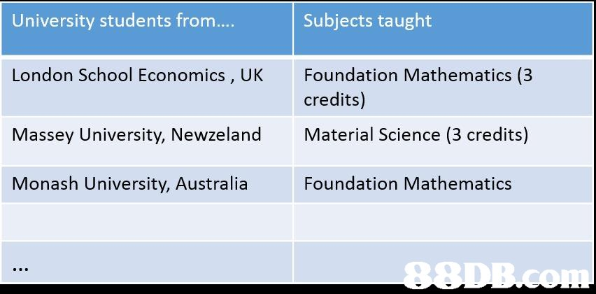 University students from London School Economics, UK Massey University, Newzeland Monash University, Australia Subjects taught Foundation Mathematics (3 credits) Material Science (3 credits) Foundation Mathematics  text,font,line,product,area