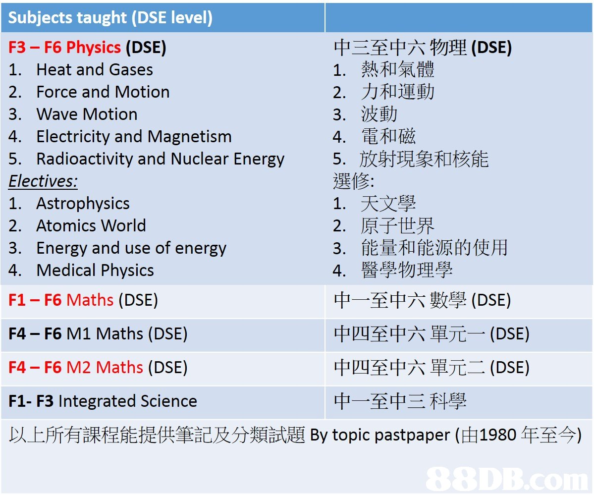 Subjects taught (DSE level) F3- F6 Physics (DSE) 1. Heat and Gases 2. Force and Motion 3. Wave Motion 4. Electricity and Magnetism 5. Radioactivity and Nuclear Energy Electives: 1. Astrophysics 2. Atomics World 3. Energy and use of energy 4. Medical Physics F1- F6 Maths (DSE) 中三至中六物理(DSE) 1,熱和氣體 2,力和運動 3·波動 4·電和磁 5·放射現象和核能 選修 1·天文學 2·原子世界 3,能量和能源的使用 4·醫學物理學 中一至中六數學(DSE) F4 - F6 M1 Maths (DSE) F4 - F6 M2 Maths (DSE) F1- F3 Integrated Science 以上所有課程能提供筆記及分類試題By topic pastpaper (由1980年至今) 中四至中六單元一(DSE) 中四至中六單元二(DSE) 中一至中三科學  text,font,line,area,product