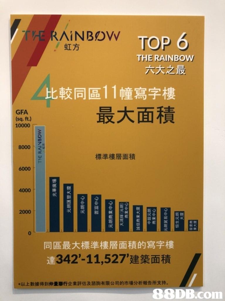TERNBOWTOP 6 THE RAINBDV THE RAINBOW 六大之最 比較同區11幢寫字樓 最大面積 GFA (sq. ft.) 10000 2 8000 標準樓層面積 6000 哪 4000 2000 1尺 0 同區最大標準樓層面積的寫字樓 342-11,527,建築面積 *以上數據得到仲量聯行企業評估及諮詢有限公司的市場分析報告所支持   text,product,font,advertising,poster
