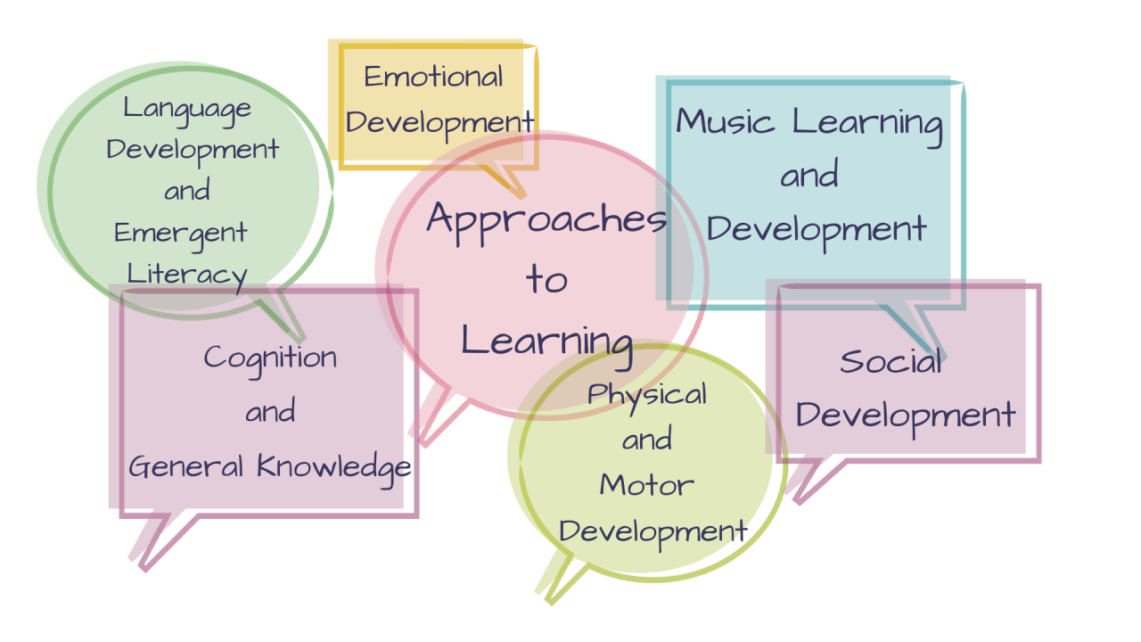 Emotional Language Development and Emergent Literacy Music Learning and Development Approaches Development Learnin Cognition and Socio Physical andDevelopment General knowledge Motor Development,text,line,font,area,product