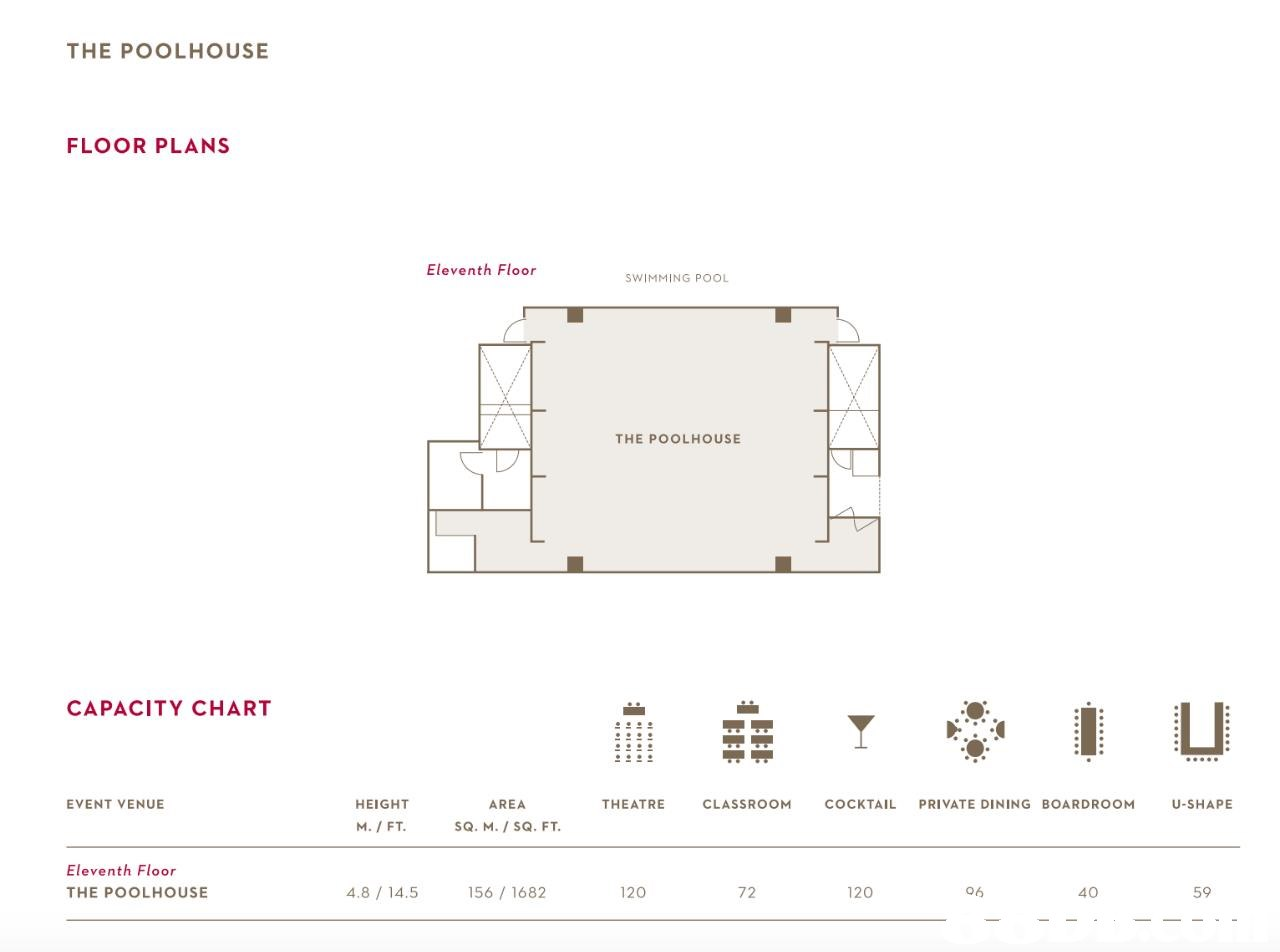 THE POOLHOUSE FLOOR PLANS Eleventh Floor SWIMMING POOL THE POOLHOUSE CAPACITY CHART EVENT VENUE HEIGHT AREA THEATRE CLASSROOM COCKTAIL PRIVATE DINING BOARDROOM U-SHAPE SQ. M./ SQ. FT Eleventh Floor THE POOLHOUSE 4.8/ 14.5 156 1682 120 72 120 40 59  Text,Font,Diagram,Line,