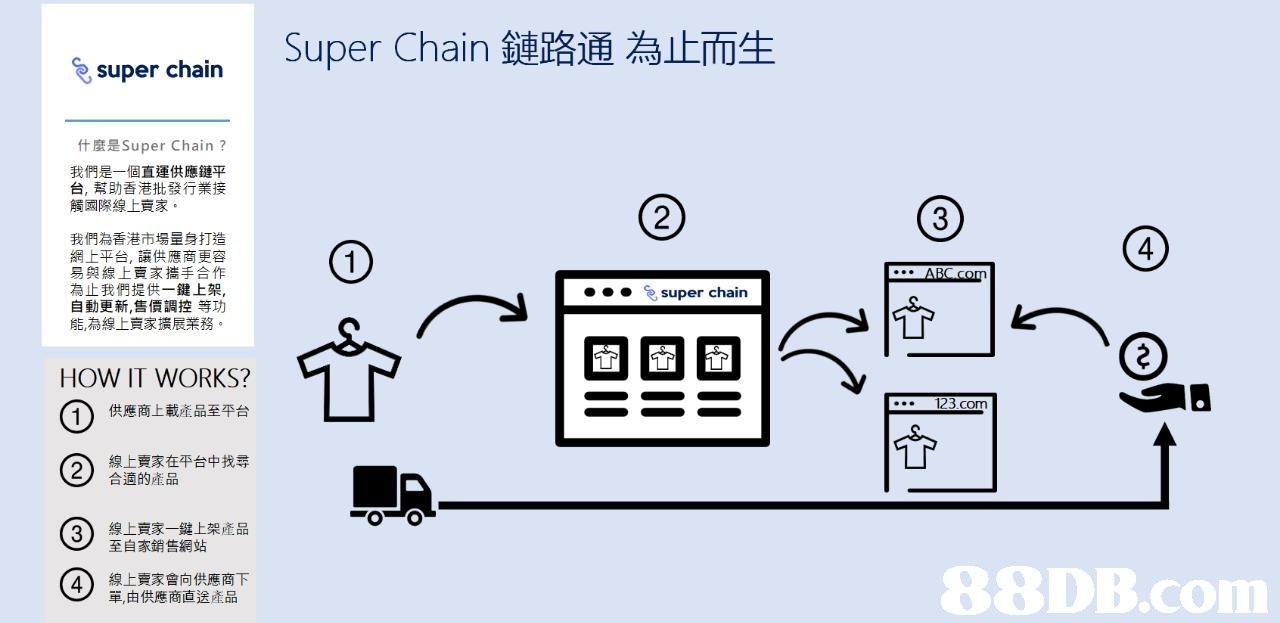 Super Chain鏈路通為止而生 super chain 什麼是Super Chain ? 我們是一個直運供應鏈平 台,幫助香港批發行業接 觸國際線上賣家 2 我們為香港市場量身打造 網上平台,讓供應商更容 易與線上賣豕攜手合作 為止我們提供一鍵上架 自動更新,售價調控等功 能為線上賣家擴展業務 4 super chain HOW IT WORKS? 1 供應商上載產品至平台 線上賣家在平台中找尋 123.com ② 找尋 合適的產品 3) 線上賣家一鍵上架產品 至自豕銷售網站 線上賣家曾向供應商下 單,由供應商直送產品   Text,Font,Diagram,Technology,