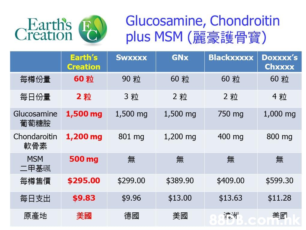Glucosamine, Chondroitin plus MSM ( HAR Earth's E Creation Blackxxxxx Doxxxx's Chxxxx GNx Swxxxx Earth's Creation 60 粒 60粒 90 粒 60 粒 60 粒 每樽份量 4粒 2粒 2粒 3粒 每日份量 2粒 1,000 mg 750 mg 1,500 mg 1,500 mg 1,500 mg Glucosamine 葡萄糖胺 800 mg 400 mg 1,200 mg 801 mg Chondaroitin 1,200 mg 軟骨素 500 mg MSM 二甲基碱 $599.30 $409.00 $389.90 $299.00 $295.00 每樽售價 $11.28 $13.63 $13.00 $9.96 $9.83 每日支出 .nk 美國 德國 美國 原產地  Text,Font,Line,