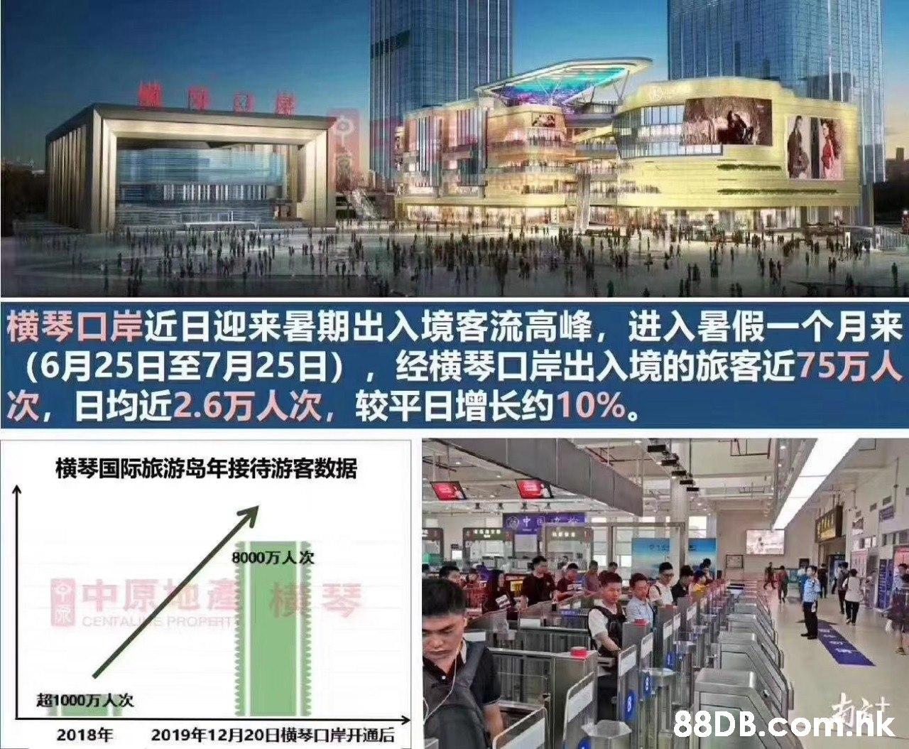 横琴口岸近日迎来暑期出入境客流高峰,进入暑假一个月来 (6月25日至7月25日),经横琴口岸出入境的旅客近75万人 次,日均近2.6万人次,较平日增长约10%。 横琴国际旅游岛年接待游客数据 915 8000万人次 中原灣桂琴 CENTALIE PROPERT 超1000万人次 .hk 2019年12月20日横琴口岸开通后 2018年  Product,Transport,Building,Architecture,