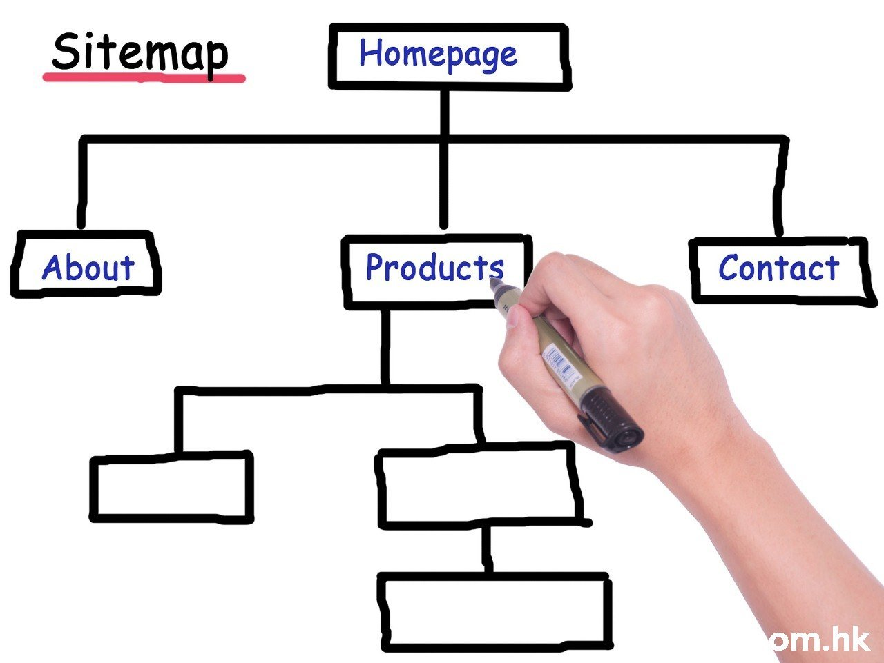 Sitemap Homepage Products About Contact om.hk  Diagram,Text,Parallel,Finger,